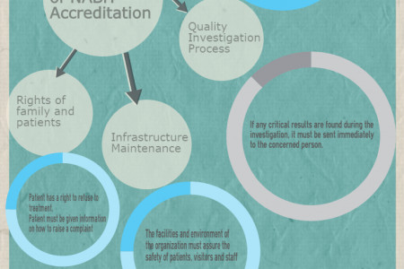 Main Objectives to Get Accredited by NABH Infographic