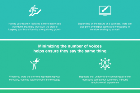 Maintaining Brand Messaging Through Call Experience Infographic