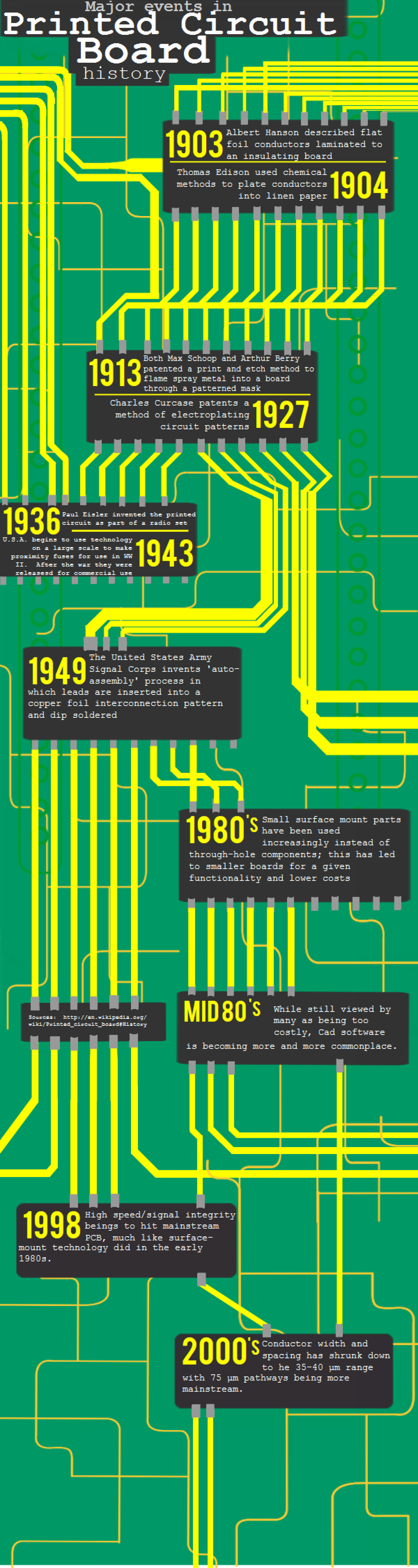 Major Events in Printed Circuit Board History Infographic