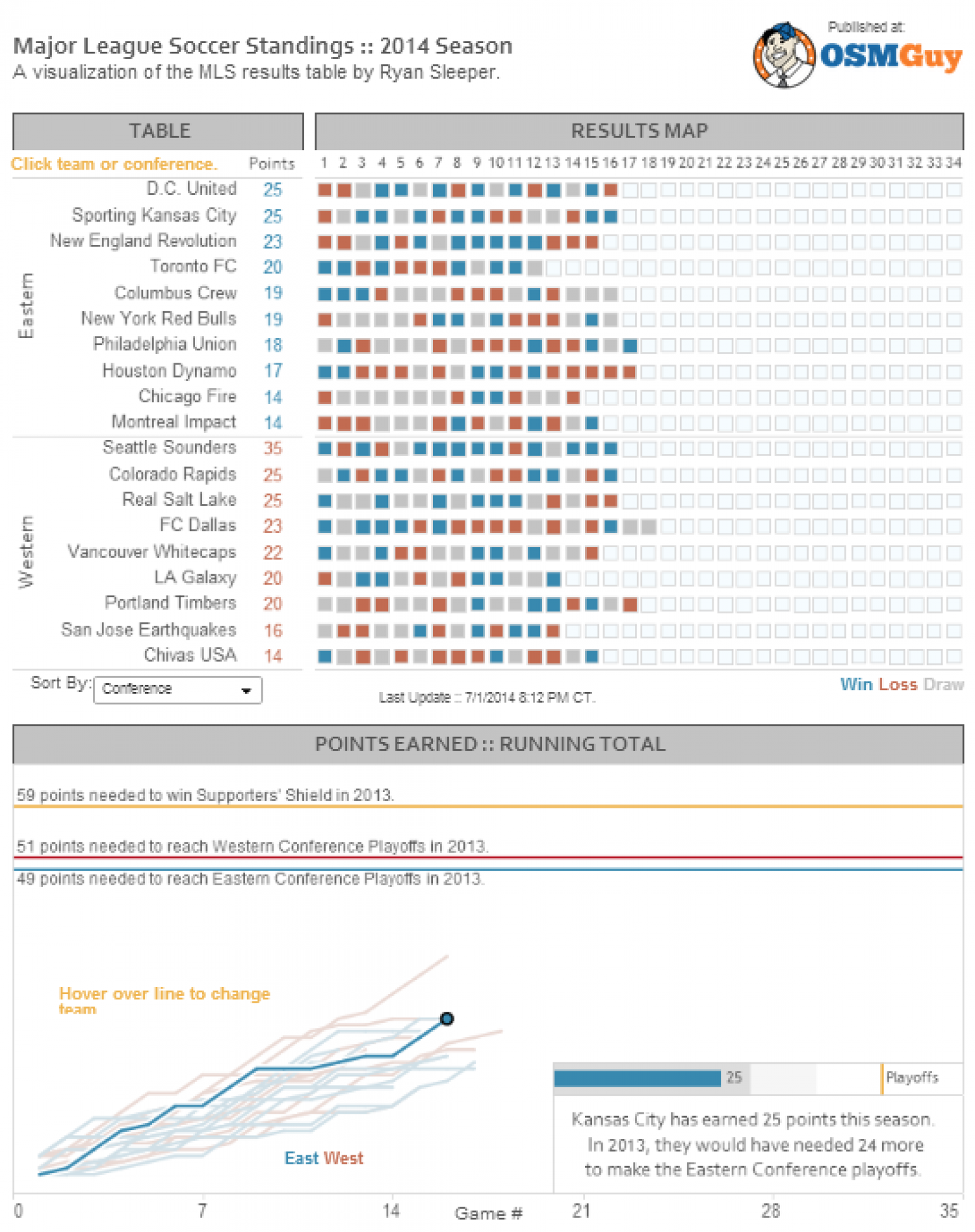 Major League Soccer Standings Reinvented Infographic