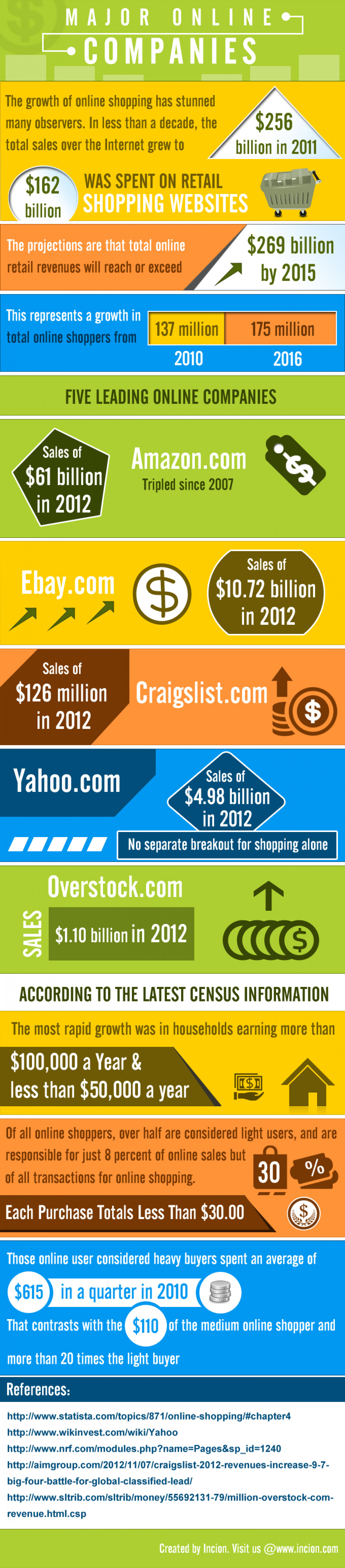 Major Online Companies  Infographic