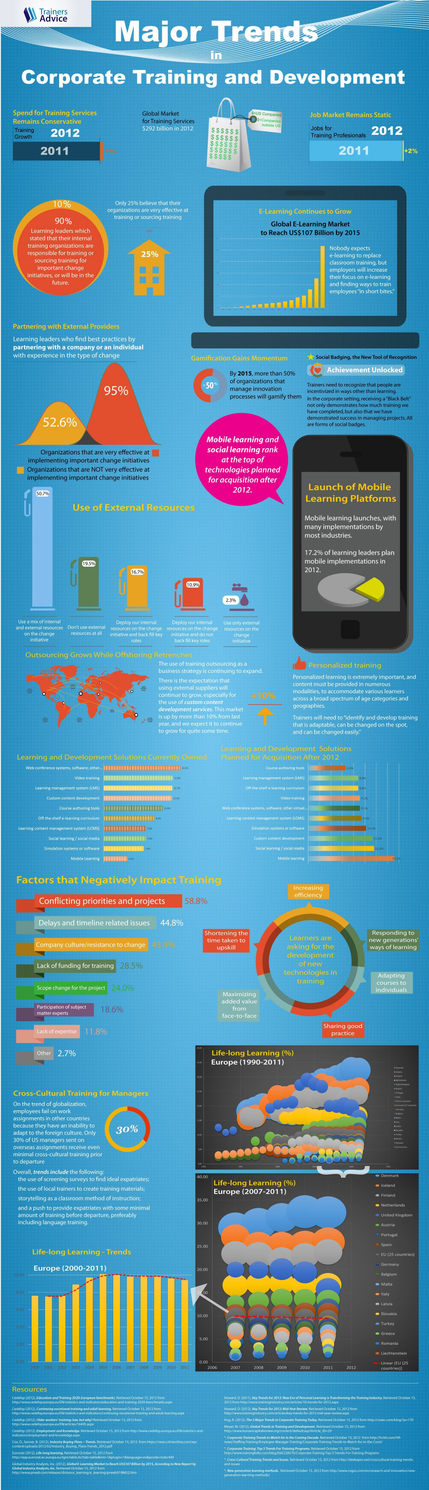 Major Trends in Corporate Training and Development Infographic