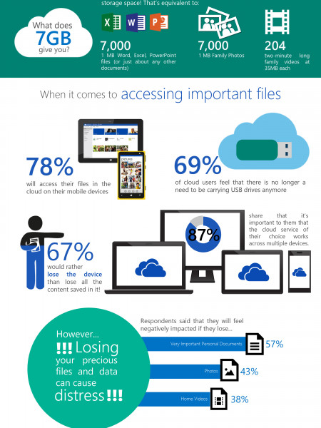 Bank on Cloud Infographic