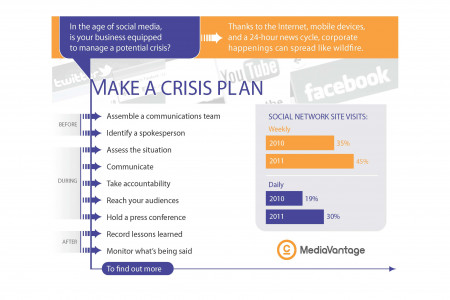 Make a Crisis Plan Infographic