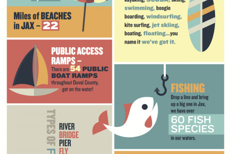 Make A Splash in Jax Infographic