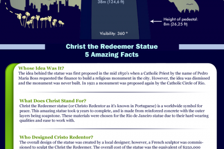 Make a trip to Christ the Redeemer in Rio de Janeiro Infographic