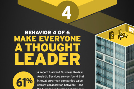 Make Everyone a Thought Leader Infographic
