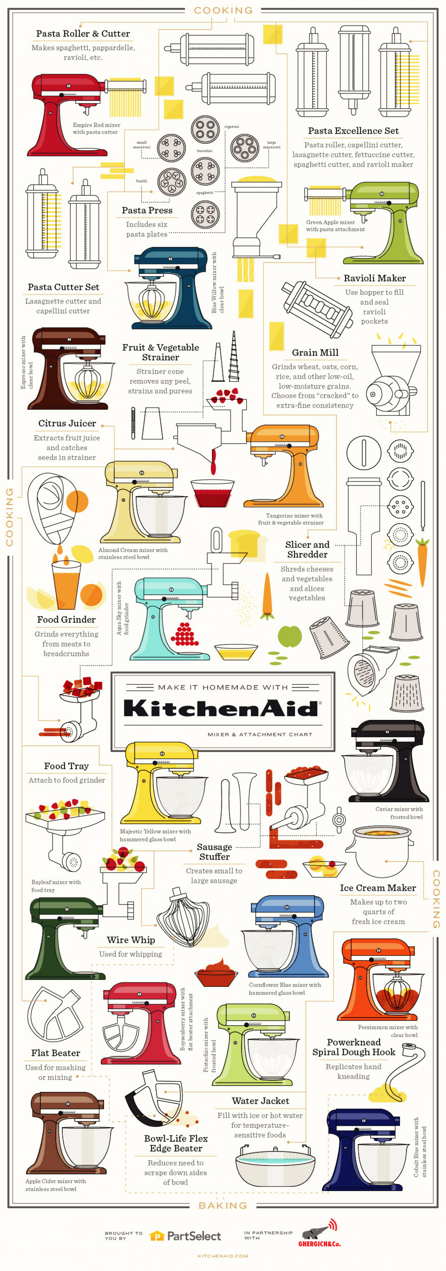 Make it Homemade with KitchenAid: Mixer & Attachment Chart Infographic