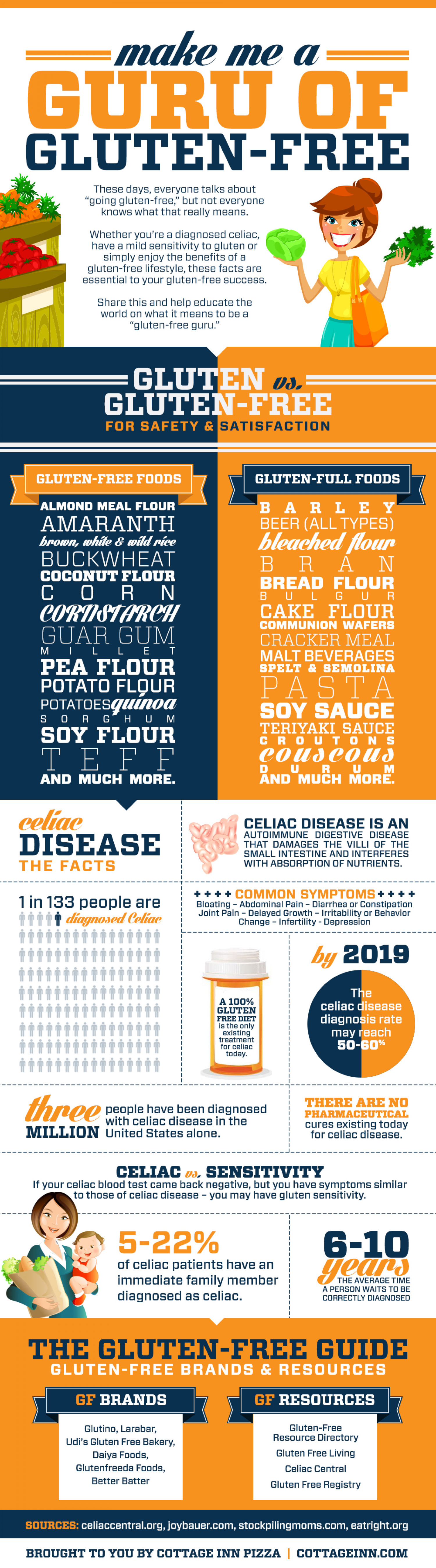 Make Me a Guru of Gluten-Free Infographic