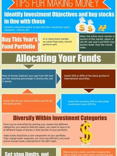 Make Money By Mutual Funds Infographic