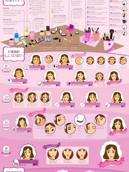 Make Up Process Infographic