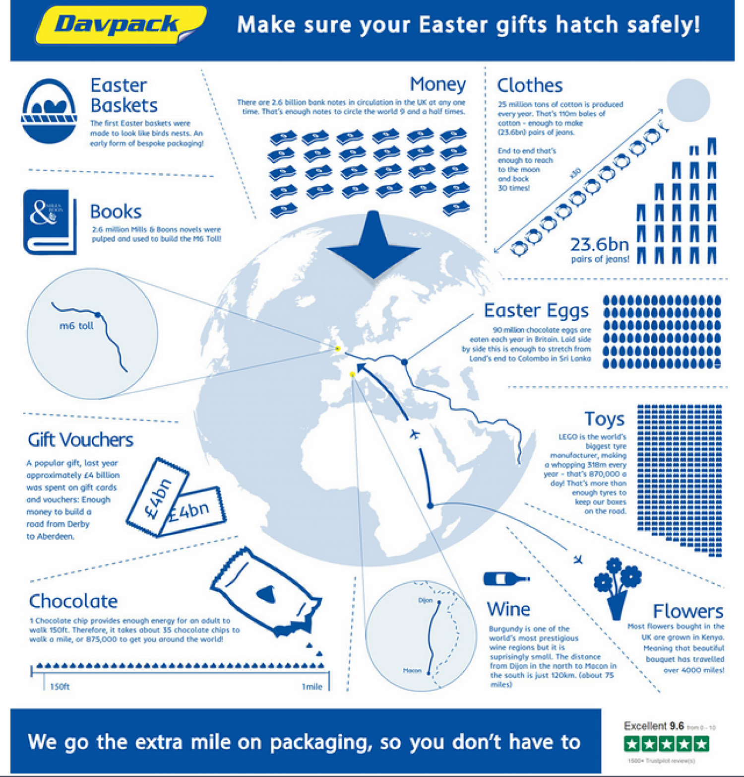 Make Sure Your Easter Gifts Hatch Safely Infographic