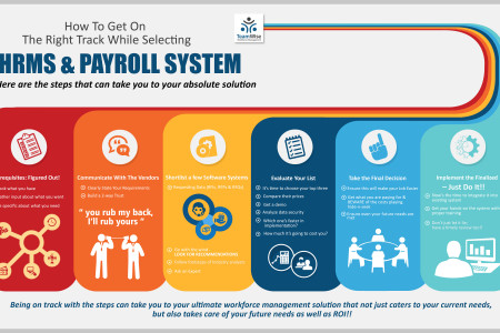 Make The Right Decision While Selecting Your HRMS & Payroll System: Here's How! Infographic