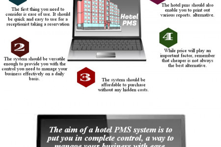 Make the Right Hotel PMS Decision Infographic