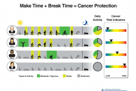 Make Time+Break Time= Cancer Protection  Infographic