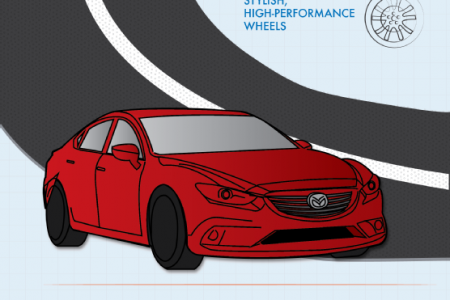 Make Way for the 2014 Mazda6 Infographic
