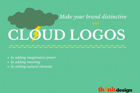 Make your Brand Distinctive with Cloud Logos Infographic