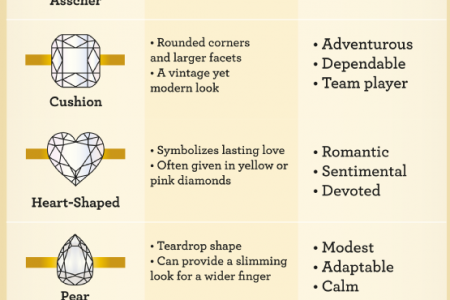 Make Your Diamond Match Your Personality Infographic