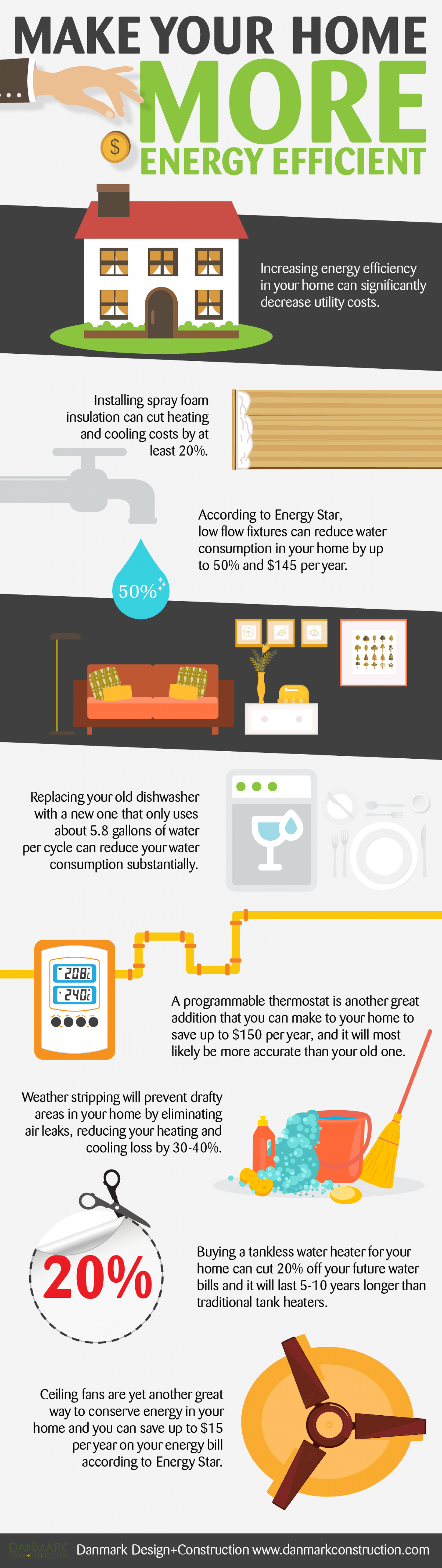 Make your home more energy efficient for How to build an energy efficient house