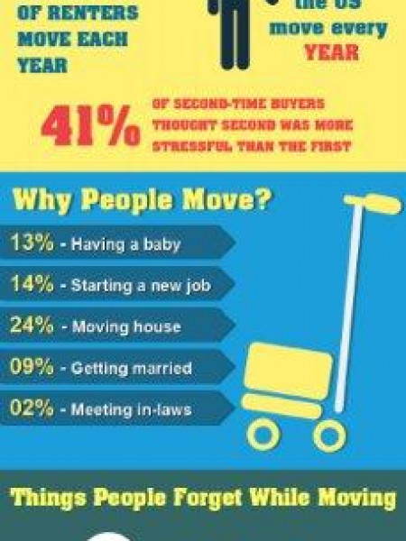 Make Your Move Stress Free Infographic