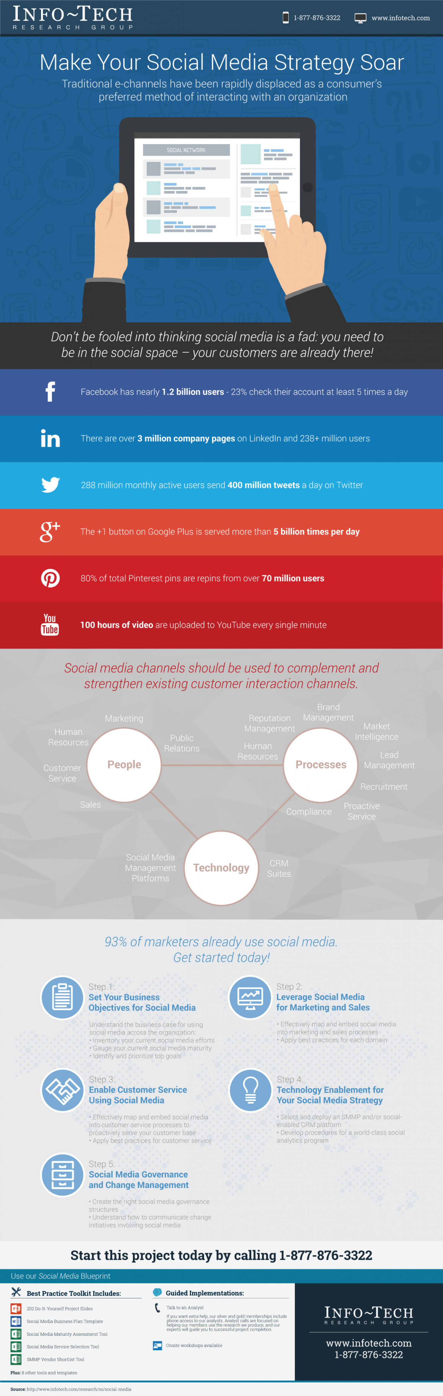 Make Your Social Media Strategy Soar Infographic