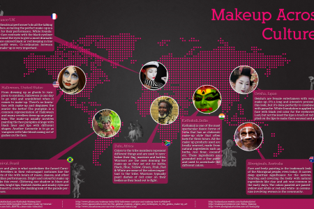 Makeup Across Cultures Infographic