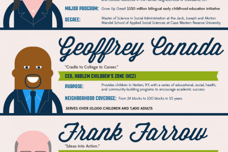 Making A Difference: 7 Innovative Leaders in the Field of Social Change Infographic