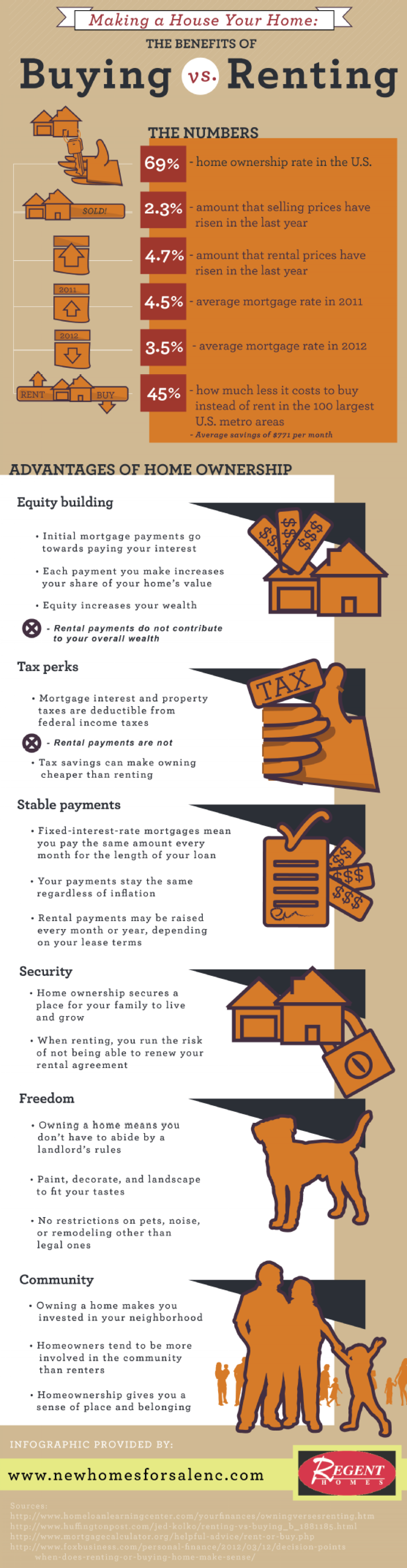 Making a House Your Home: The Benefits of Buying vs. Renting Infographic