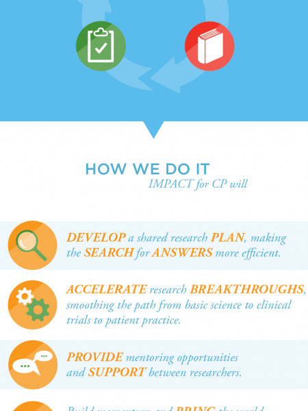 Making an impact for Cerebral Palsy Infographic