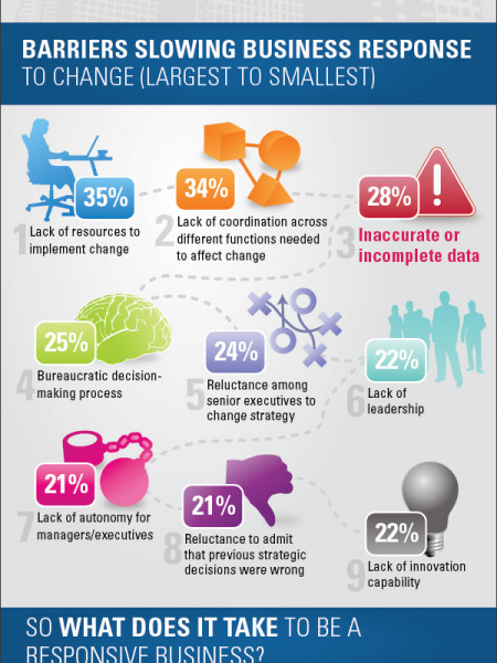 Making 'Cents' of the Shifting Business Landscape Infographic