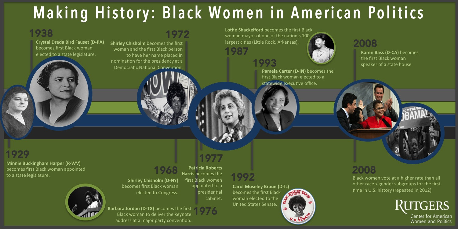 Making History: Black Women in American Politics Infographic