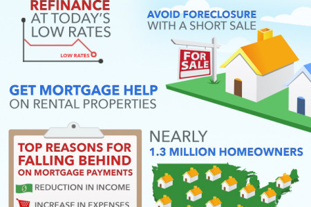 Making Home Affordable  Infographic