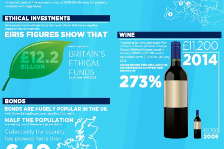 Making investments to boost your nest egg  Infographic