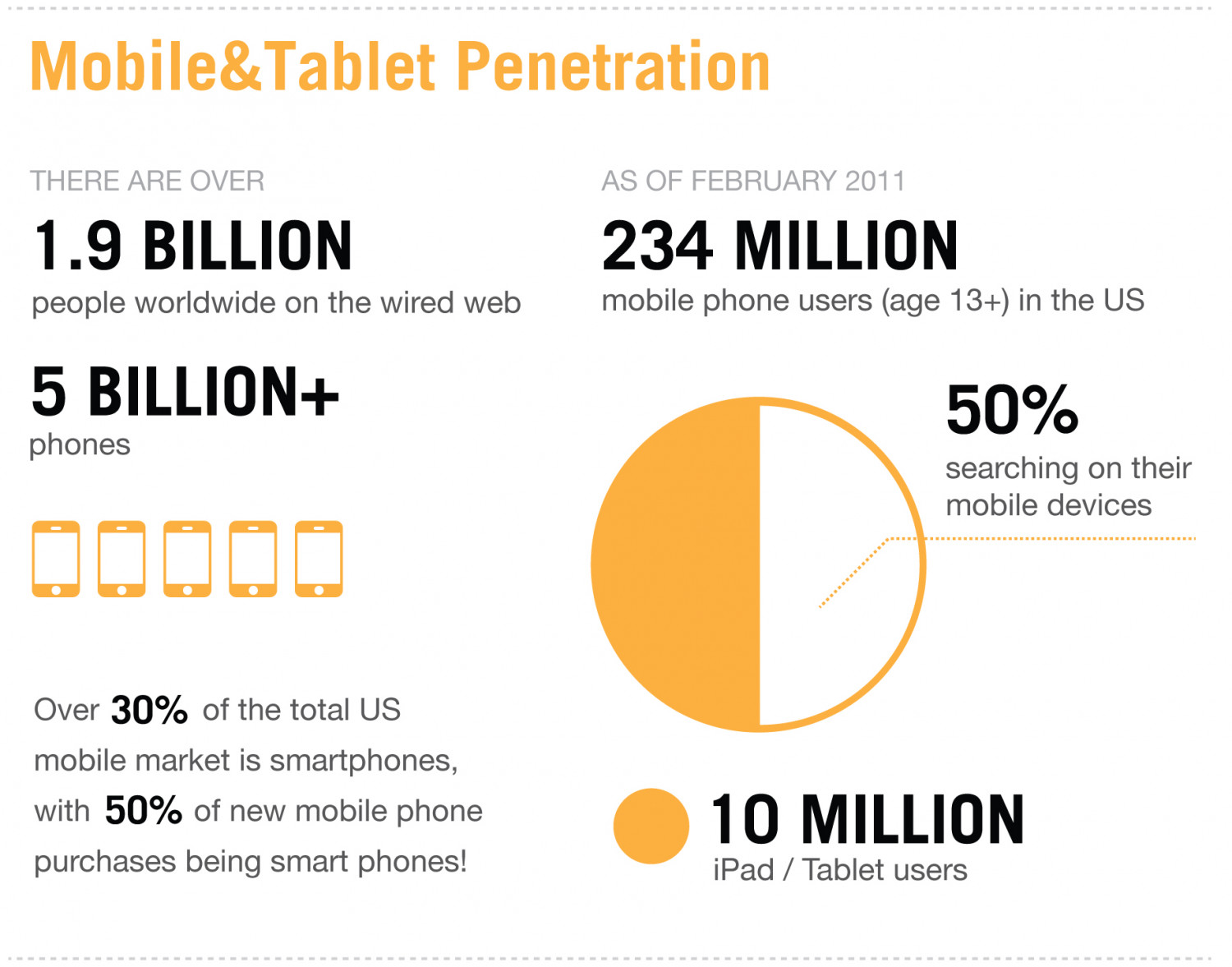 Making Mobile Marketing Count - Part 2 Infographic