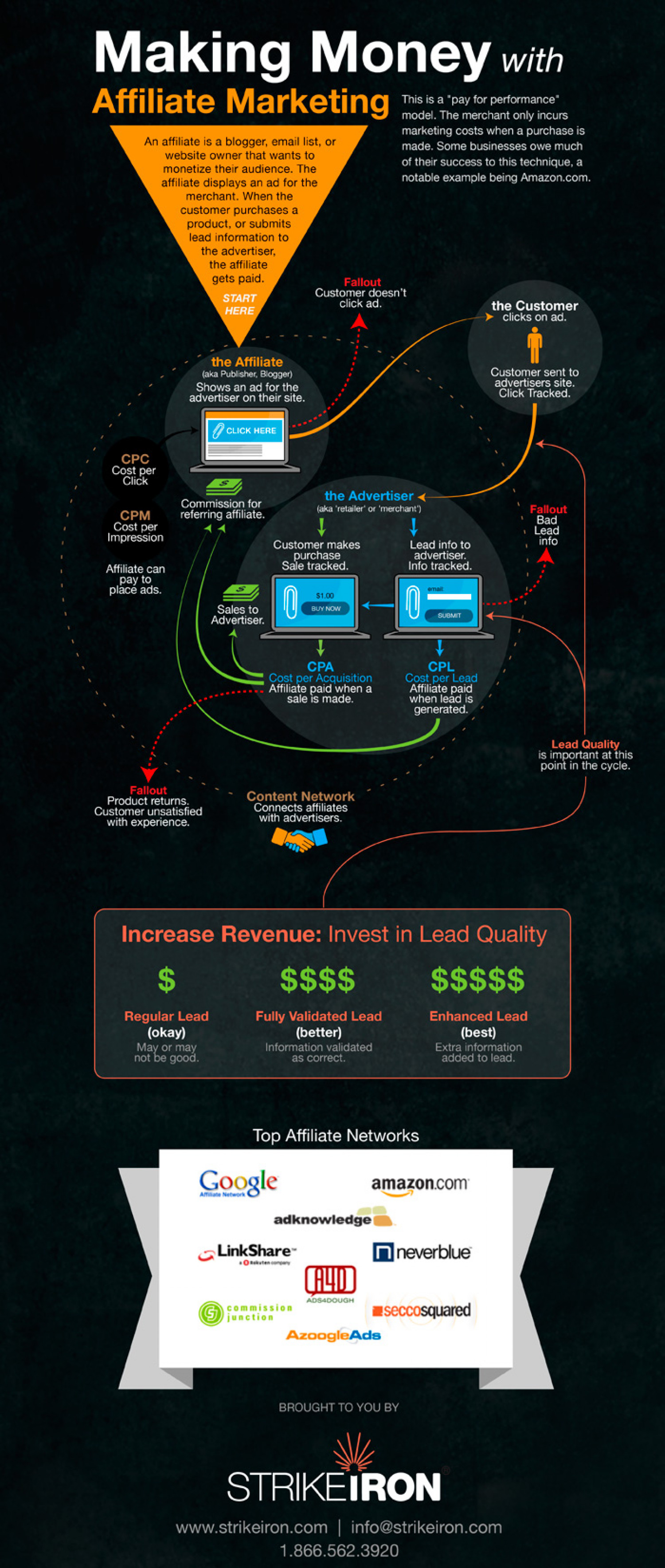 Making Money with Affiliate Marketing Infographic