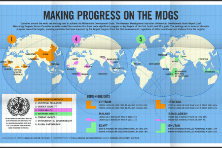 Making Progress in the MDGs Infographic