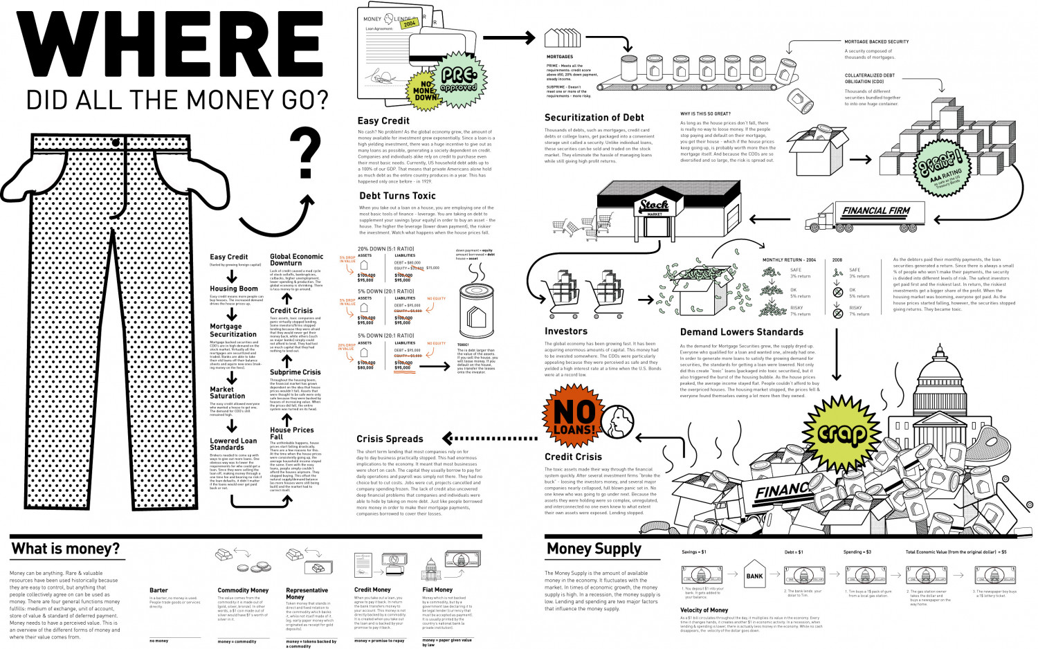Making Sense of the Financial Mess Infographic