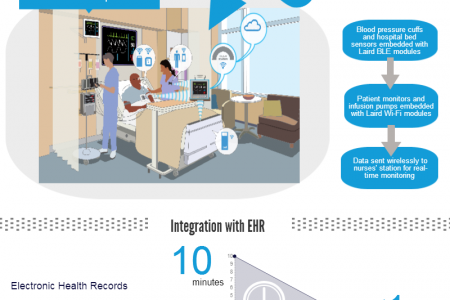 Making the Connected Hospital a Reality Infographic  Infographic