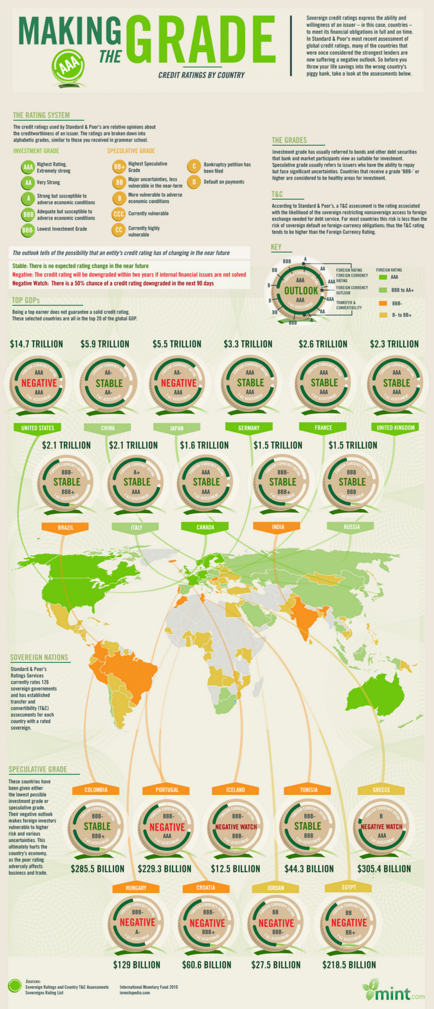 Making the Grade: A Guide to S&P's Latest Credit Ratings by Country Infographic