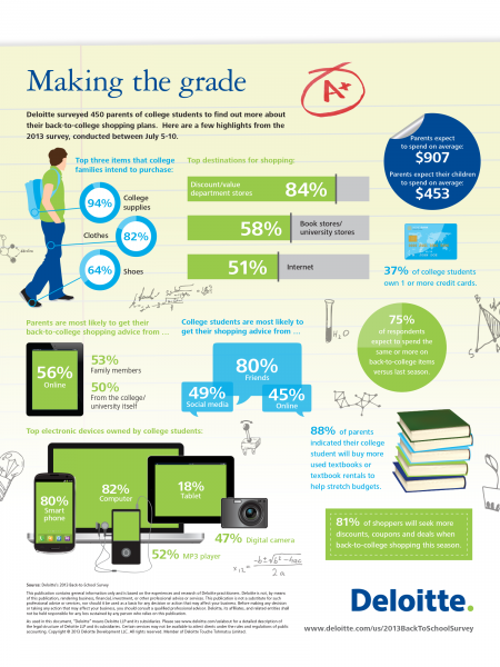 Making the grade: Back-to-college shopping habits Infographic