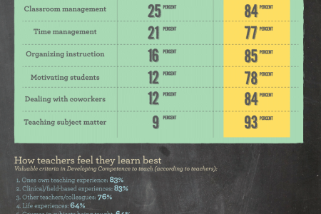 Making the Grade Infographic