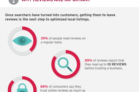 Making the most out of your local business listings Infographic