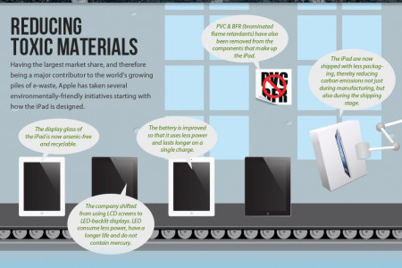 Making the Tablet PC Eco-Friendly Infographic