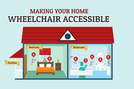 Making Your Home Wheelchair Accessible Infographic