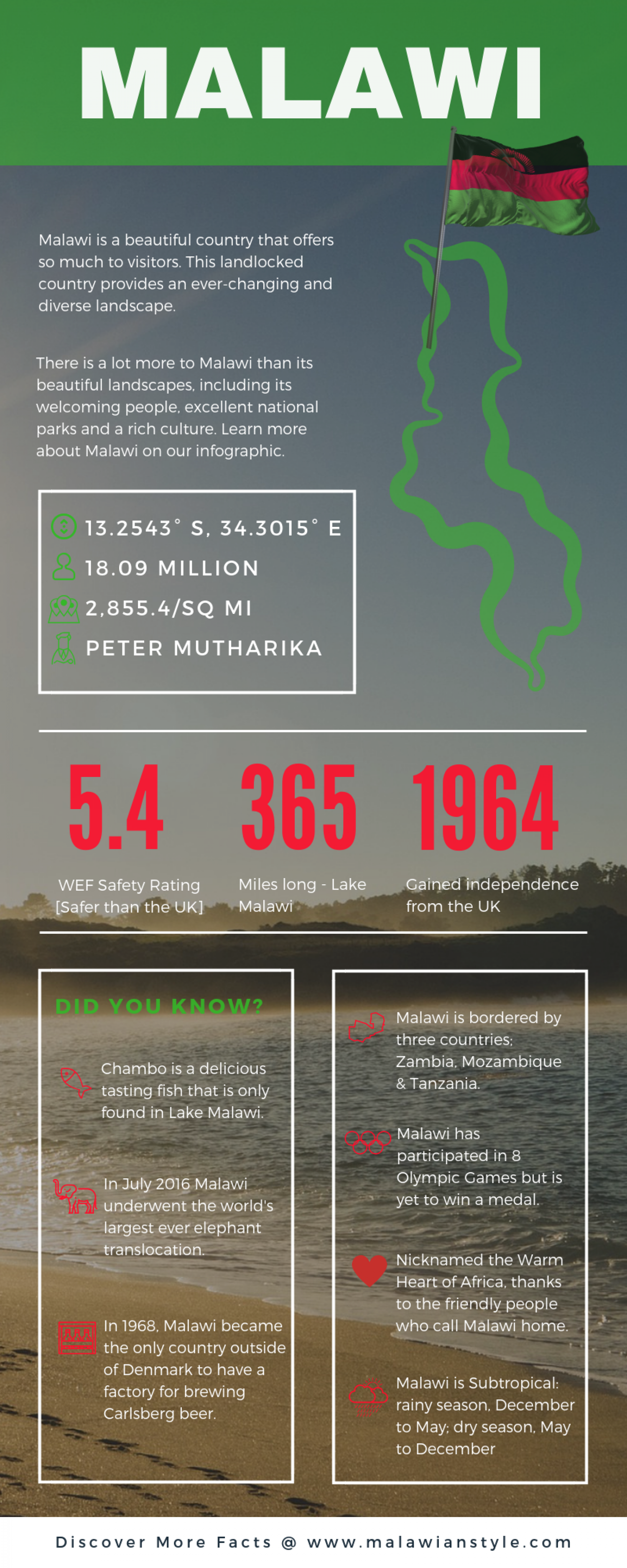 Malawi Facts Infographic