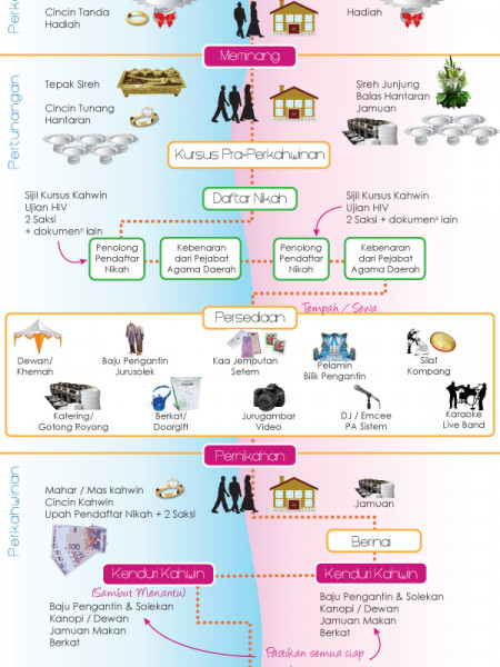Malay Wedding In Malaysia Infographic