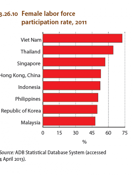Malaysia : Female Labor Force participation rate, 2011 Infographic