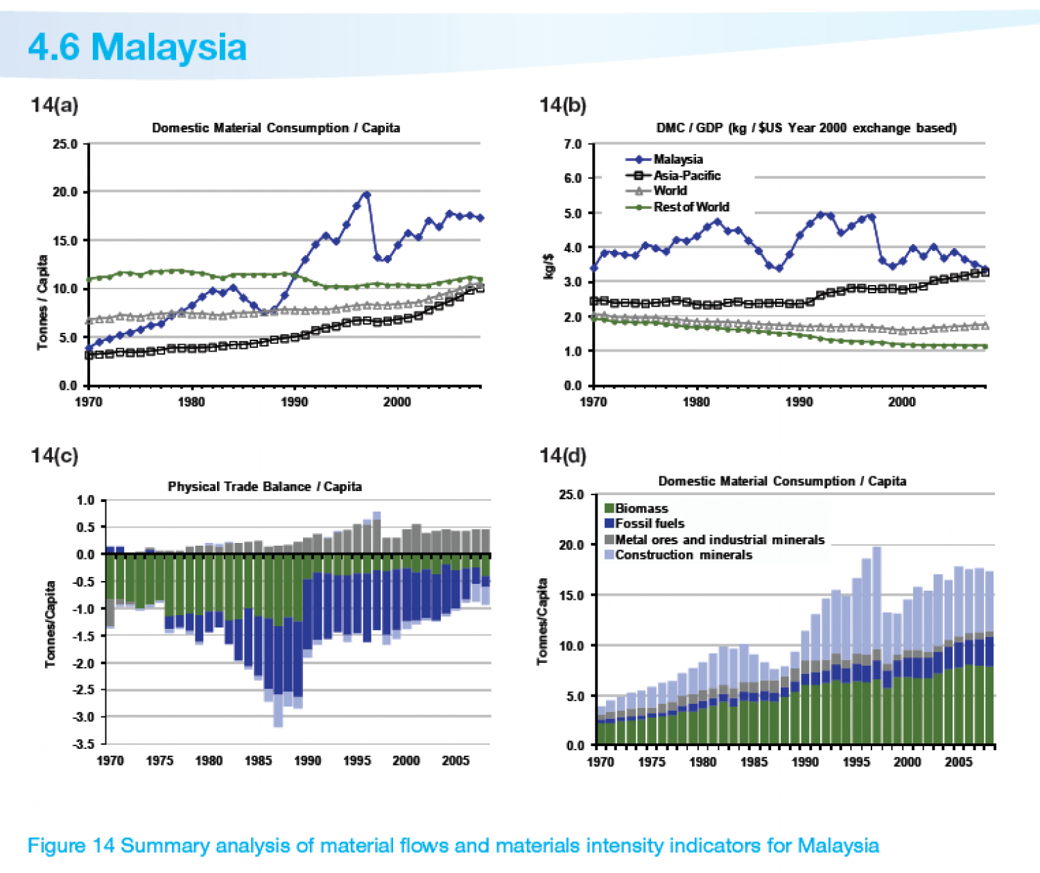 MALAYSIA : Summary analysis of material flows and materials intensity indicators for Malaysia Infographic