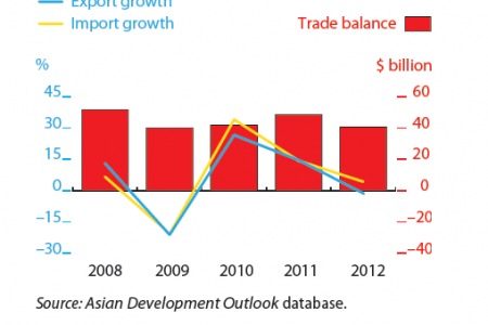 Malaysia - Trade Indicators Infographic
