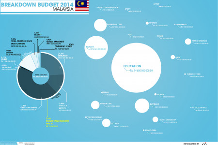 Malaysia 2014 budget breakdown Infographic